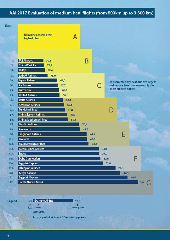 flygbolagens klimatpåverkan