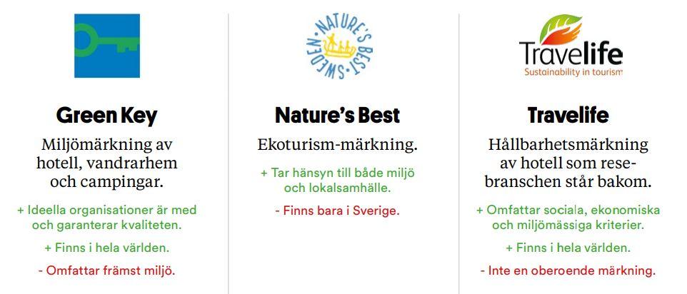 Hållbara boenden i Sverige